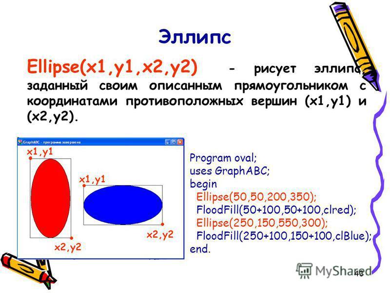 43 Эллипс Ellipse(x1,y1,x2,y2) - рисует эллипс, заданный своим описанным прямоугольником с координатами противоположных вершин (x1,y1) и (x2,y2). Program oval; uses GraphABC; begin Ellipse(50,50,200,350); FloodFill(50+100,50+100,clred); Ellipse(250,1