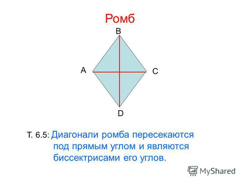 Ромб A B C D Т. 6.5: Диагонали ромба пересекаются под прямым углом и являются биссектрисами его углов.
