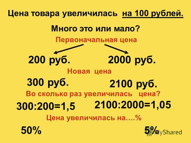 Цена товара увеличилась на 100 рублей. Много это или мало? Первоначальная цена 200 руб.2000 руб. Новая цена 300 руб. 2100 руб. 300:200=1,5 2100:2000=1,05 Цена увеличилась на….% Во сколько раз увеличилась цена? 50%5%