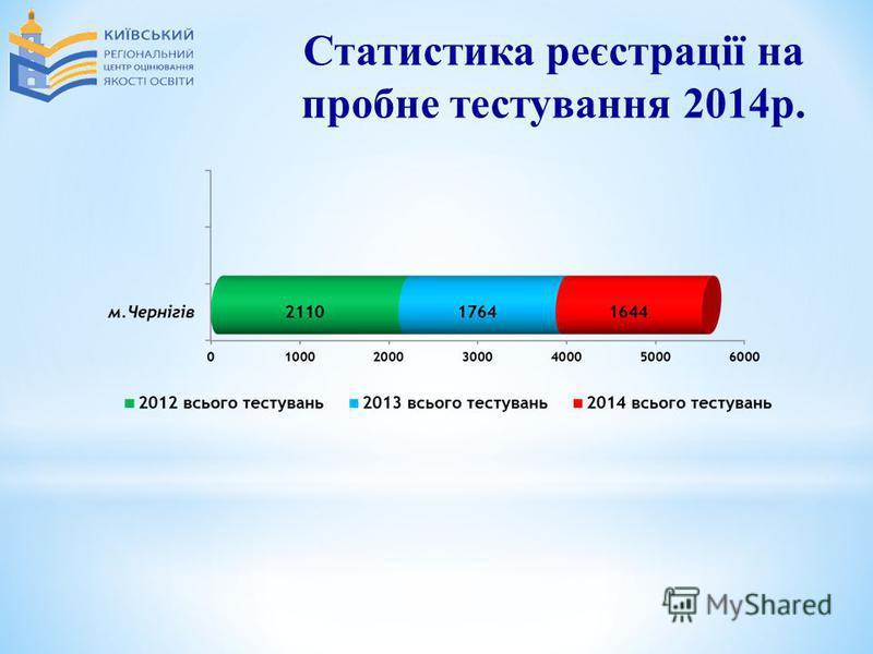 Статистика реєстрації на пробне тестування 2014р.