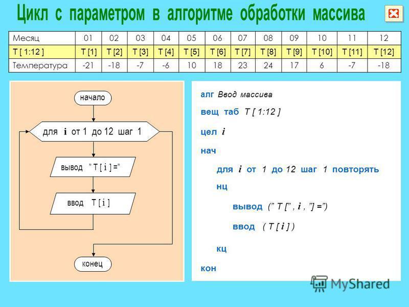 Месяц 010203040506070809101112 T [ 1:12 ]T [1]T [2]T [3]T [4]T [5]T [6]T [7]T [8]T [9]T [10]T [11]T [12] Температура-21-18-7-610182324176-7-18 алг Ввод массива вещ таб T [ 1:12 ] нач кон вывод n цел i для i от 1 до 12 шаг 1 повторять нц кц вывод ( T