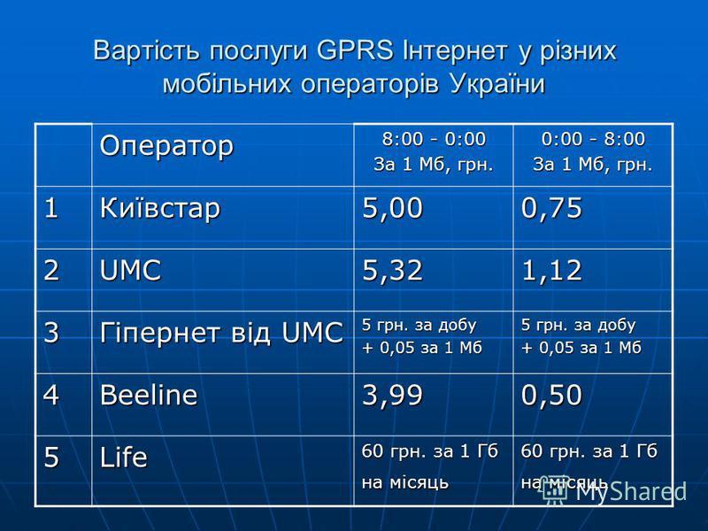 Вартість послуги GPRS Інтернет у різних мобільних операторів України Оператор 8:00 - 0:00 За 1 Мб, грн. 0:00 - 8:00 За 1 Мб, грн. 1Київстар5,000,75 2UMC5,321,12 3 Гіпернет від UMC 5 грн. за добу + 0,05 за 1 Мб 5 грн. за добу + 0,05 за 1 Мб 4Beeline3,