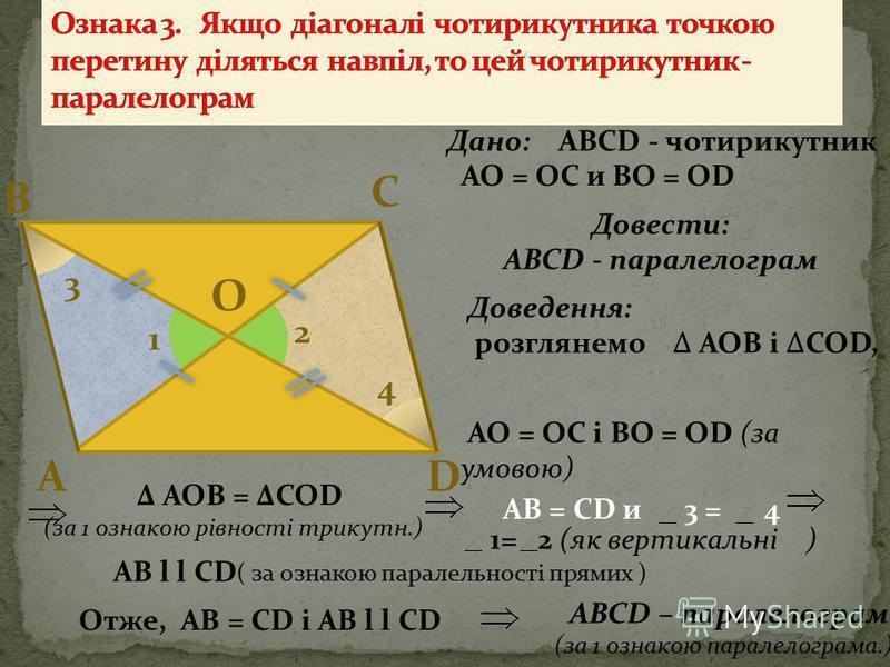 D СВ А 1 2 Дано: АВСD – чотирикутник Довести : АВСD - паралелограм Доведення: розглянемо АВС и ADC, AC - загальна, AB = CD, BC = AD (за умовою) АВС = ADC (за третьою ознакою рівності трикутників.) 1 = 2 AB l l CD і AB = CD АВСD - паралелограм (за пер
