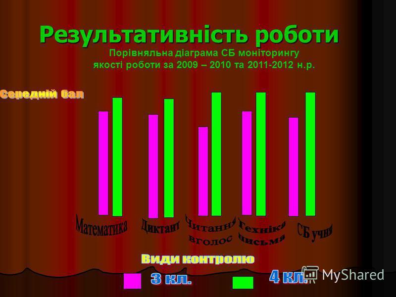 Результативність роботи Порівняльна діаграма СБ моніторингу якості роботи за 2009 – 2010 та 2011-2012 н.р.
