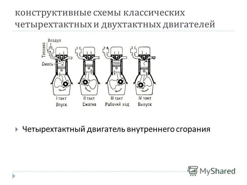 конструктивные схемы классических четырехтактных и двухтактных двигателей Четырехтактный двигатель внутреннего сгорания
