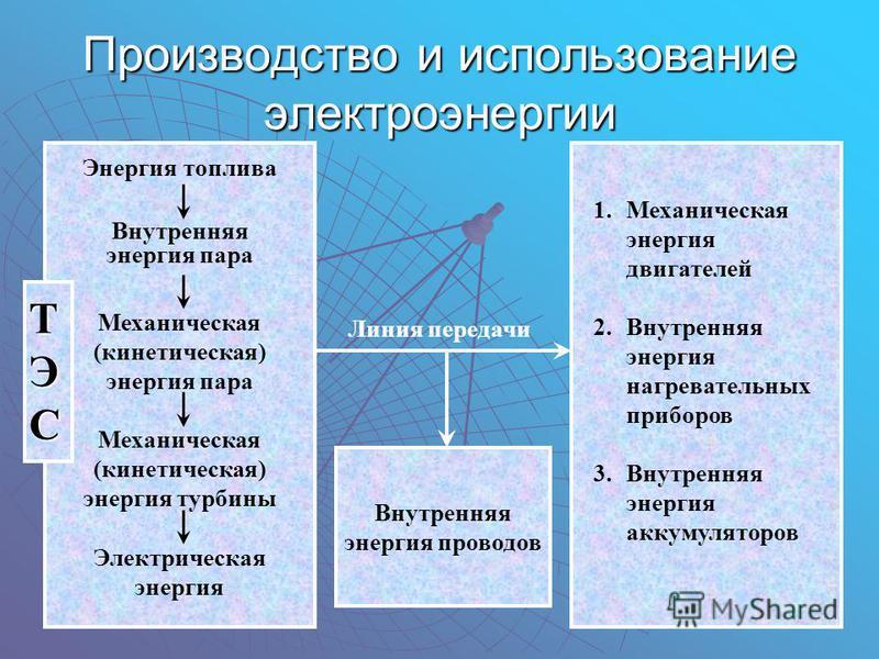 ТЭСТЭСТЭСТЭС Производство и использование электроэнергии Энергия топлива Внутренняя энергия пара Механическая (кинетическая) энергия пара Механическая (кинетическая) энергия турбины Электрическая энергия 1. Механическая энергия двигателей 2. Внутренн