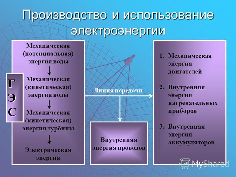 ГЭСГЭСГЭСГЭС Производство и использование электроэнергии Механическая (потенциальная) энергия воды Механическая (кинетическая) энергия воды Механическая (кинетическая) энергия турбины Электрическая энергия 1. Механическая энергия двигателей 2. Внутре