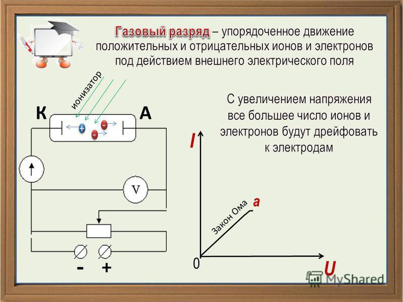 - + КА + + - - - - ионизатор I U 0 a Закон Ома