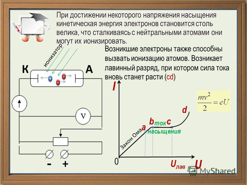 - + КА + + - - - - ионизатор Возникшие электроны также способны вызвать ионизацию атомов. Возникает лавинный разряд, при котором сила тока вновь станет расти (cd) I U 0 a Закон Ома bс ток насыщения d U лав