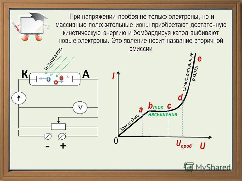 - + КА + + - - - - ионизатор I U 0 a Закон Ома bс ток насыщения d e самостоятельный разряд U проб
