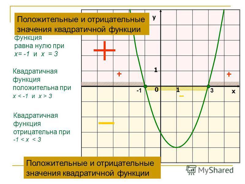Квадратичная функция отрицательна при -1 < х < 3 у х 0 1 1 Квадратичная функция положительна при х 3 Квадратичная функция равна нулю при х= -1 и х = 3 3 Положительные и отрицательные значения квадратичной функции Положительные и отрицательные значени