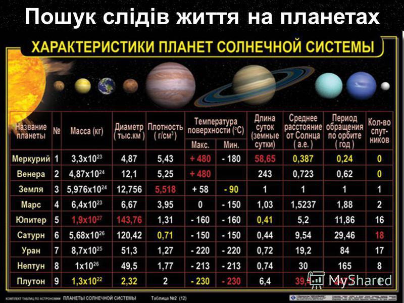 Пошук слідів життя на планетах