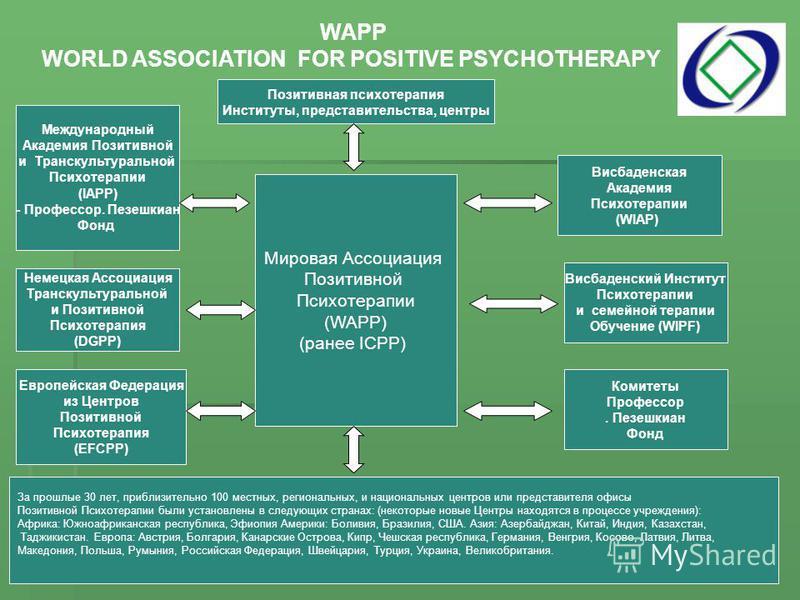 Позитивная психотерапия Институты, представительства, центры WAPP WORLD ASSOCIATION FOR POSITIVE PSYCHOTHERAPY Мировая Ассоциация Позитивной Психотерапии (WAPP) (ранее ICPP) За прошлые 30 лет, приблизительно 100 местных, региональных, и национальных