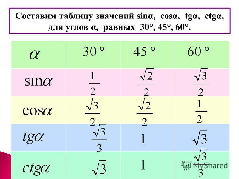 Составим таблицу значений sinα, cosα, tgα, ctgα, для углов α, равных 30°, 45°, 60°.