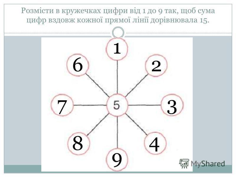 Розмісти в кружечках цифри від 1 до 9 так, щоб сума цифр вздовж кожної прямої лінії дорівнювала 15. 1 9 2 8 37 4 6
