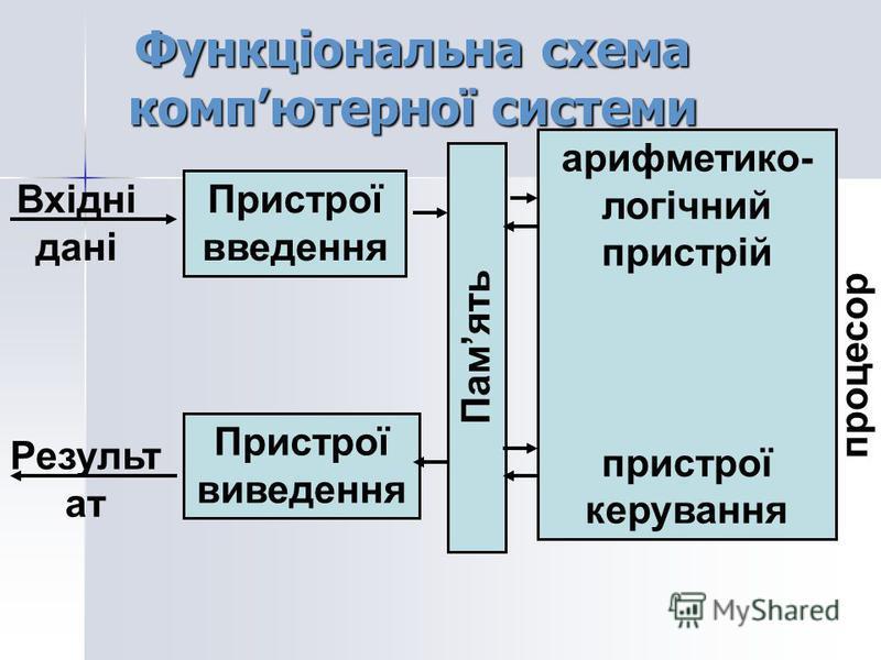 Функціональна схема компютерної системи Вхідні дані Пристрої введення Память арифметико- логічний пристрій пристрої керування процесор Результ ат Пристрої виведення