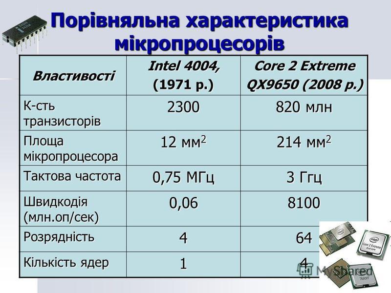 Порівняльна характеристика мікропроцесорів Властивості Intel 4004, (1971 p.) Core 2 Extreme QX9650 (2008 р.) К-сть транзисторів 2300 820 млн Площа мікропроцесора 12 мм 2 214 мм 2 Тактова частота 0,75 МГц 3 Ггц Швидкодія (млн.оп/сек) 0,068100 Розрядні