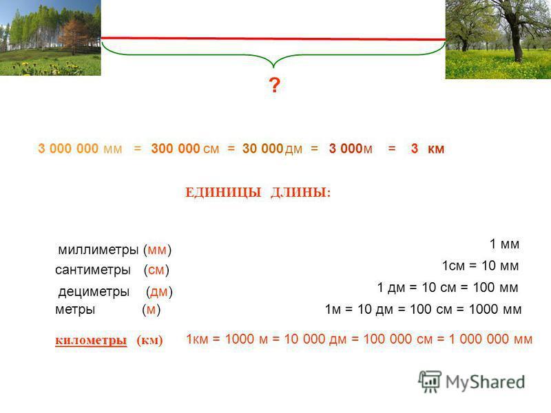 3 000330 000300 0003 000 000 ? ЕДИНИЦЫ ДЛИНЫ: миллиметры (мм) сантиметры (см) дециметры (дм) метры (м) метры километры (км) 1 мм 1 см = 10 мм 1 дм = 10 см = 100 мм 1 м = 10 дм = 100 см = 1000 мм 1 км = 1000 м = 10 000 дм = 100 000 см = 1 000 000 мм м