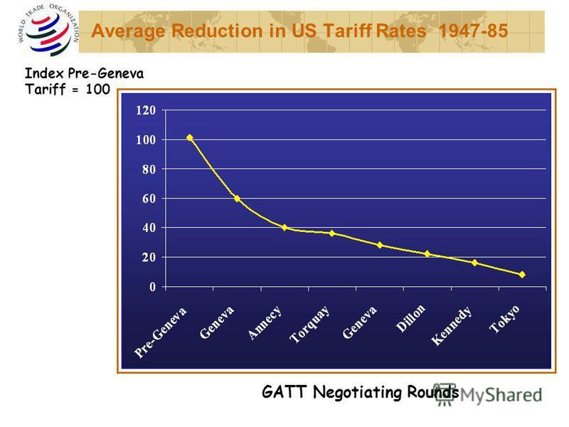 Average Reduction in US Tariff Rates 1947-85 GATT Negotiating Rounds Index Pre-Geneva Tariff = 100