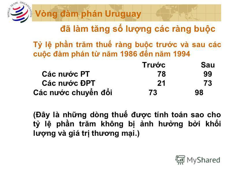 Vòng đàm phán Uruguay T l phn trăm thu ràng buc trưc và sau các cuc đàm phán t năm 1986 đn năm 1994 TrưcSau Các nưc PT 78 99 Các nưc ĐPT 2173 Các nưc chuyn đi7398 (Đây là nhng dòng thu đưc tính toán sao cho t l phn trăm không b nh hưng bi khi lưng và