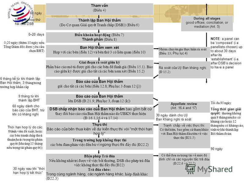 Tham vn (Điu 4) Thành lp Ban Hi thm (Do Cơ quan Gii quyt Tranh chp (DSB)) (Điu 6) Điu khon hot đng (Điu 7) Thành phn ( Điu 8) Ban Hi thm xem xét Hp vi các bên (điu 12) và bên th 3 có liên quan (điu 10) Giai đon rà soát gia k Phn báo cáo mô t đưc gi c