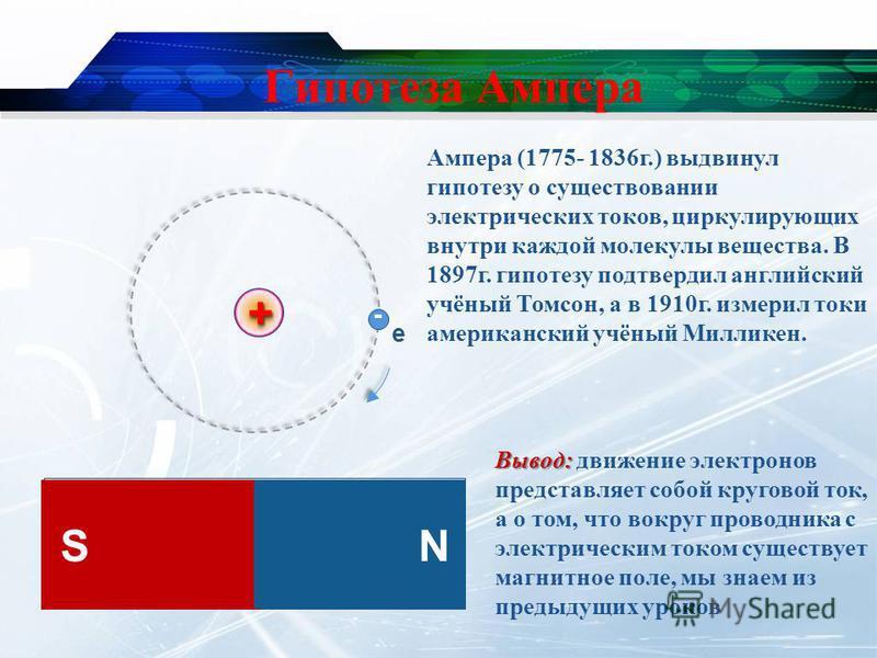 Гипотеза Ампера ++ е - SN Вывод: Вывод: движение электронов представляет собой круговой ток, а о том, что вокруг проводника с электрическим током существует магнитное поле, мы знаем из предыдущих уроков Ампера (1775- 1836 г.) выдвинул гипотезу о суще