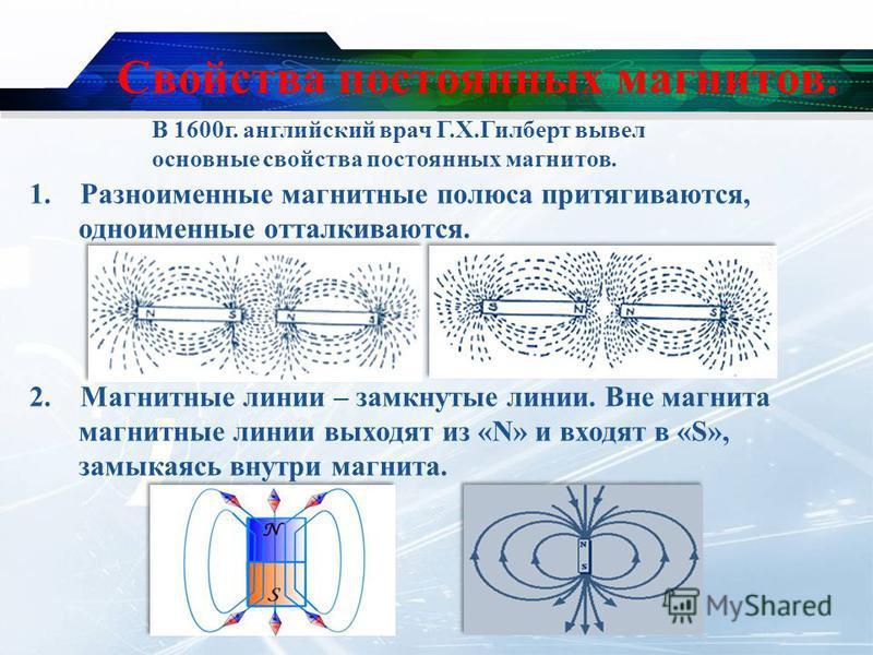 Свойства постоянных магнитов. 1. Разноименные магнитные полюса притягиваются, одноименные отталкиваются. 2. Магнитные линии – замкнутые линии. Вне магнита магнитные линии выходят из «N» и входят в «S», замыкаясь внутри магнита. В 1600 г. английский в