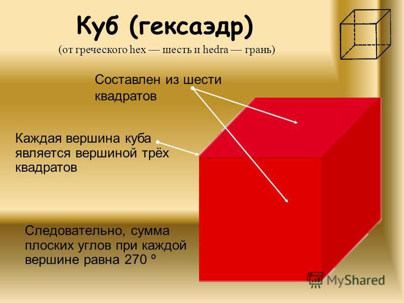 Куб (гексаэдр) Следовательно, сумма плоских углов при каждой вершине равна 270 º (от греческого hex шесть и hedra грань) Составлен из шести квадратов Каждая вершина куба является вершиной трёх квадратов