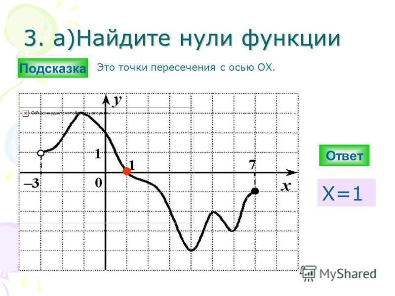 3. а)Найдите нули функциии Ответ Х=1 Подсказка Это точки пересечения с осью ОХ.