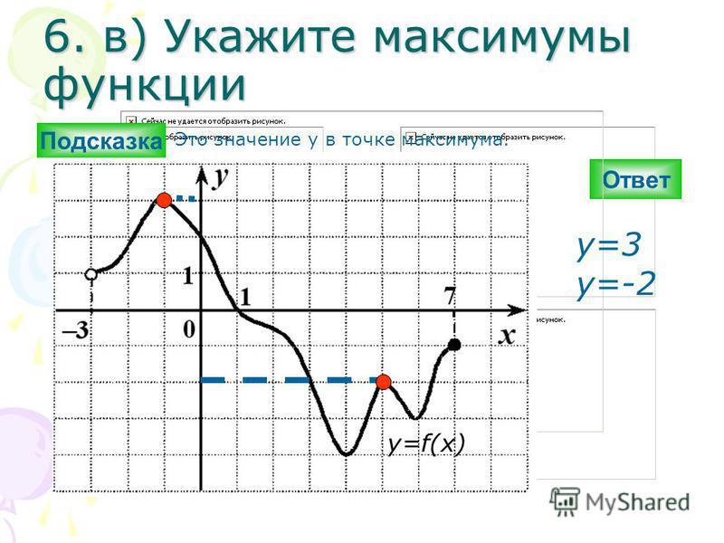6. в) Укажите максимумы функциии Ответ y=3 y=-2 y=f(x) Подсказка Это значение y в точке максимума.