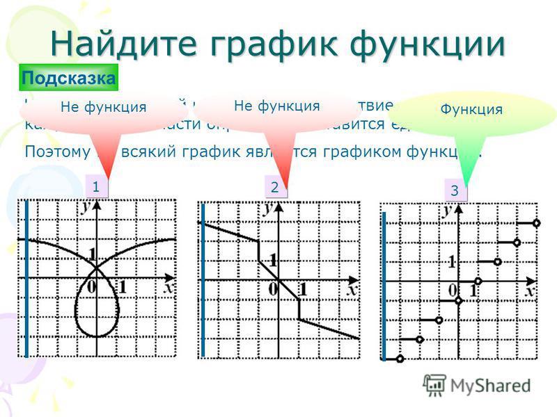 Найдите график функциии Числовой функциией называется соответствие, при котором каждому х из области определения ставится единственное у. Поэтому не всякий график является графиком функциии. 1 2 3 Не функциия Функция Не функциия Подсказка
