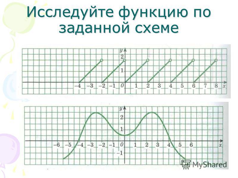 Исследуйте функциию по заданной схеме