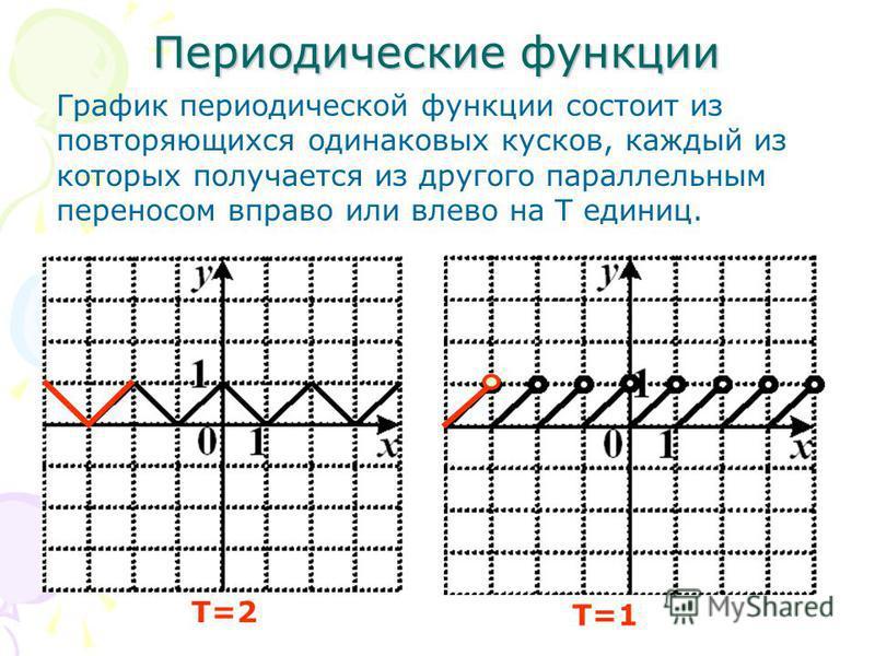 Периодические функциии График периодической функциии состоит из повторяющихся одинаковых кусков, каждый из которых получается из другого параллельным переносом вправо или влево на Т единиц. Т=2 Т=1