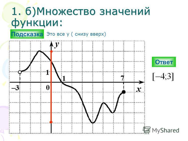 1. б)Множество значений функциии: Ответ Подсказка Это все y ( снизу вверх)