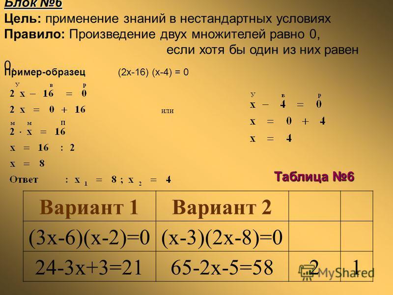 Блок 6 Цель: применение знаний в нестандартных условиях Правило: Произведение двух множителей равно 0, если хотя бы один из них равен 0. или Таблица 6 Вариант 1Вариант 2 (3x-6)(x-2)=0(x-3)(2x-8)=0 24-3x+3=2165-2x-5=5821 Пример-образец (2x-16) (x-4) =
