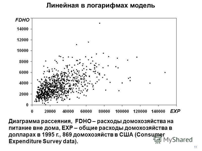 11 Линейная в логарифмах модель Диаграмма рассеяния, FDHO – расходы домохозяйства на питание вне дома, EXP – общие расходы домохозяйства в долларах в 1995 г., 869 домохозяйств в США (Consumer Expenditure Survey data). FDHO EXP