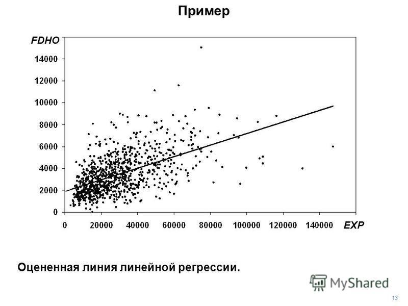 13 Пример Оцененная линия линейной регрессии. EXP FDHO