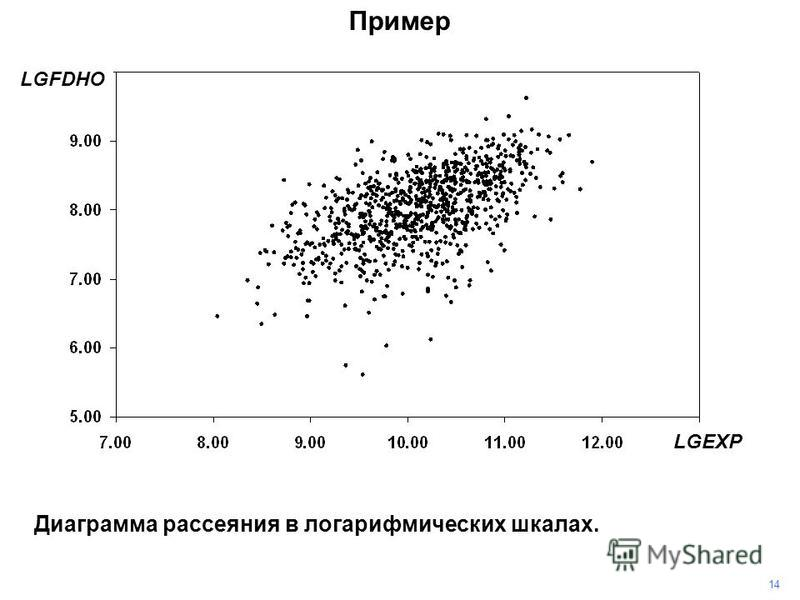 14 Пример Диаграмма рассеяния в логарифмических шкалах. LGFDHO LGEXP