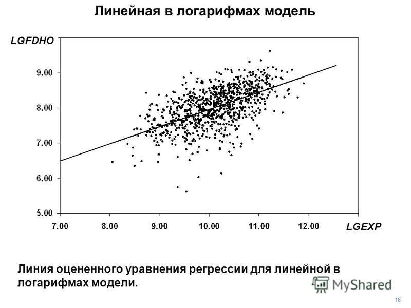 18 Линейная в логарифмах модель Линия оцененного уравнения регрессии для линейной в логарифмах модели. LGFDHO LGEXP