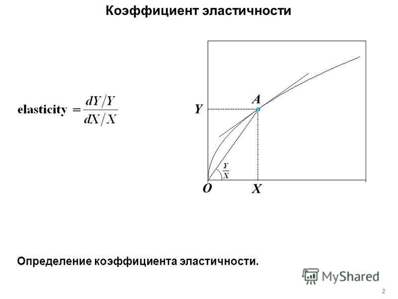 Коэффициент эластичности Y X A O 2 Определение коэффициента эластичности.