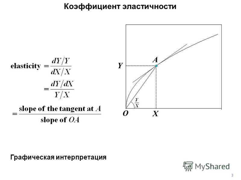Коэффициент эластичности Y X A 3 Графическая интерпретация O