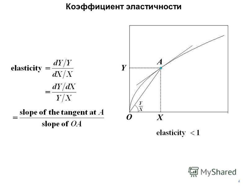 4 Коэффициент эластичности Y X A O