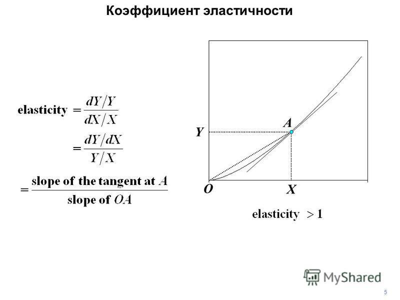 5 A O Y X