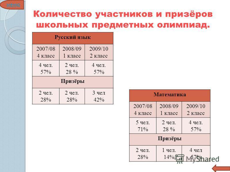 Количество участников и призёров школьных предметных олимпиад. Русский язык 2007/08 4 класс 2008/09 1 класс 2009/10 2 класс 4 чел. 57% 2 чел. 28 % 4 чел. 57% Призёры 2 чел. 28% 2 чел. 28% 3 чел 42% Математика 2007/08 4 класс 2008/09 1 класс 2009/10 2