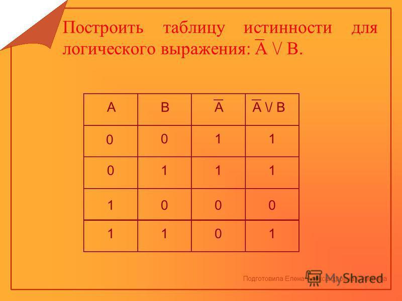 """Презентация на тему: """"Для определения истинности или ложности сложного логического выражения используют таблицы истинности. Коли"""
