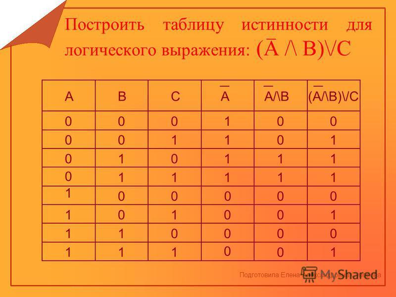Построить таблицу истинности для логического выражения: (А /\ В)\/С АВСАА/\В(А/\В)\/С 0 0 0 0 1 1 1 1 0 0 0 0 1 1 1 1 0 0 0 0 1 1 1 1 1 1 1 1 0 0 0 0 0 0 1 1 0 0 0 0 0 1 1 1 0 1 0 1