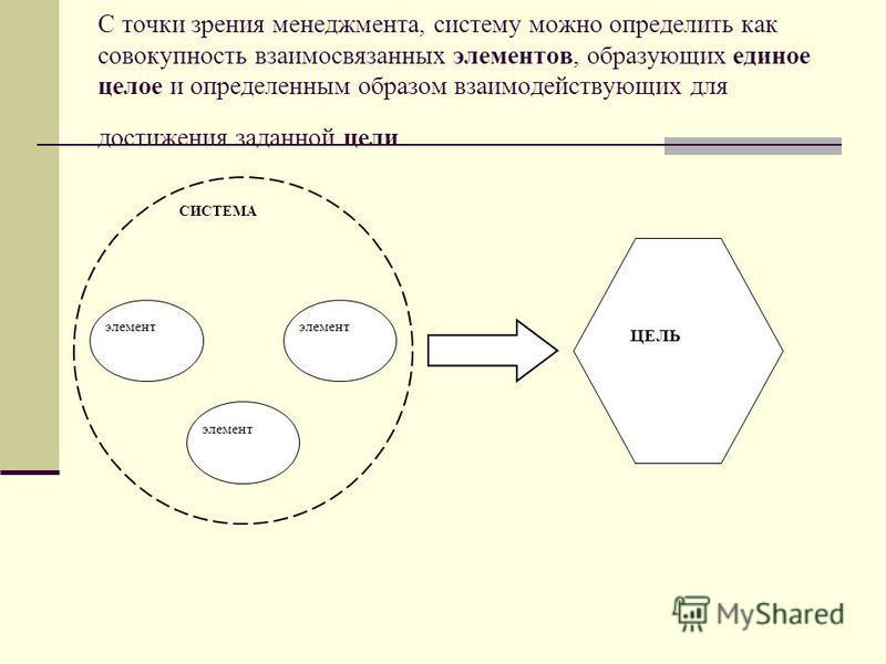 С точки зрения менеджмента, систему можно определить как совокупность взаимосвязанных элементов, образующих единое целое и определенным образом взаимодействующих для достижения заданной цели ЦЕЛЬ СИСТЕМА элемент