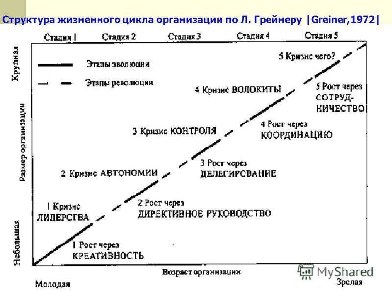 Структура жизненного цикла организации по Л. Грейнеру |Greiner,1972|