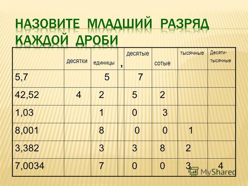 десятки единицы, десятые сотые тысячные десяти- тысячные 5,7 42,52 1,03 8,001 3,382 7,0034