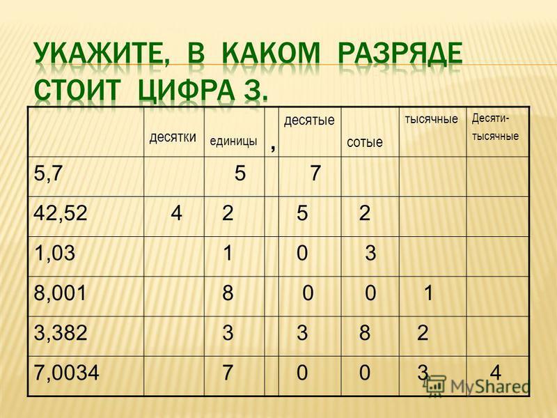 десятки единицы, десятые сотые тысячные Десяти- тысячные 5,7 5 7 42,52 4 2 5 2 1,03 1 0 3 8,001 8 0 0 1 3,382 3 3 8 2 7,0034 7 0 0 3 4